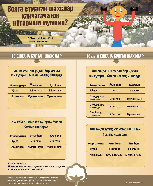 Infographics-Yuk-ko'tarish