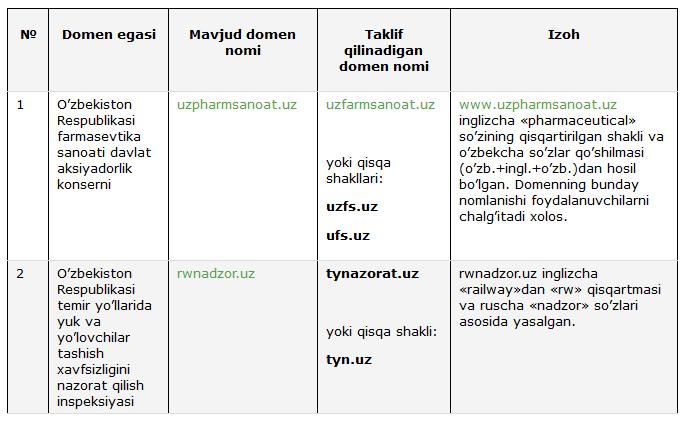 domen-2-jadval