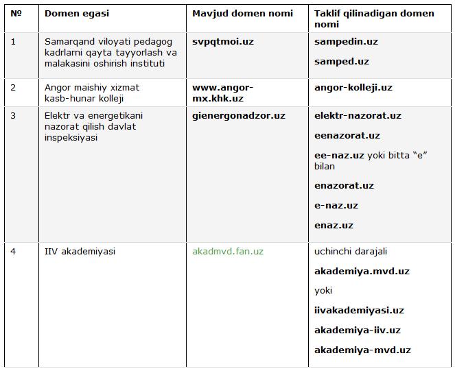 domen-5-jadval
